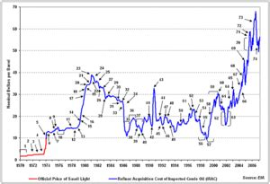 2000s energy crisis wikipedia