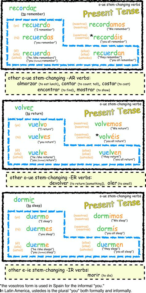 Stem Changing Verbs Worksheet Answers by Stem Changer Color Coded Worksheet Mi Clase