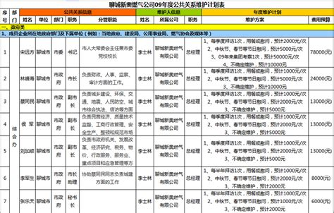 facilities budget template netizens expose shandong company s relations