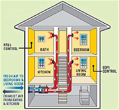 who installs bathroom fans fantech wiring diagrams circuit diagram maker
