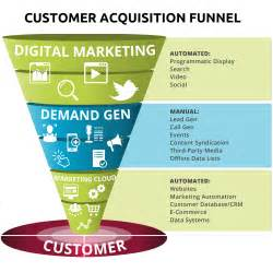 demand generation plan template it s time to automate outbound demand generation