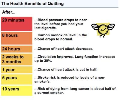 benefits of quitting today