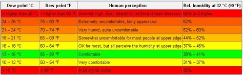 dew point comfort scale we need heat higher dew points soon ta orlando