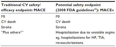 psoriasis and major adverse cardiovascular events a full text type 2 diabetes mellitus development programs