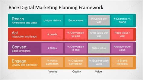 race framework digital marketing kpis slidemodel