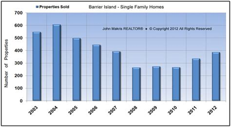 Sf Property Tax Records Vero Barrier Island Single Family Real Estate
