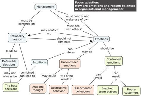 how to make a map how to make a concept map wikit