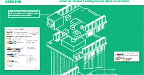 arduino er: free download arduino uno poster