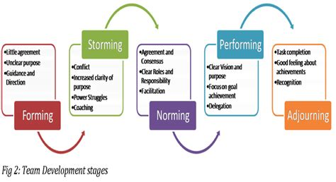 Modèle De Tuckman stages of process