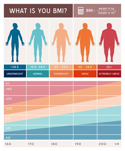 bmi table for am i overweight check your bmi to see if you have to lose
