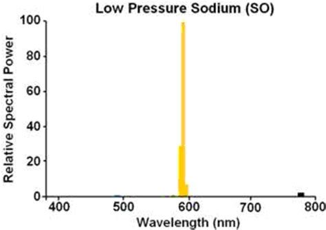 low pressure sodium l photometric filters to overcome light pollution