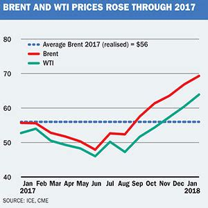 key oil drivers to watch in 2018