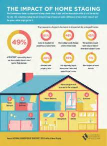 home staging statistics staging a house