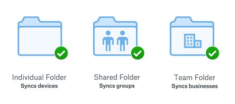 dropbox team folder quick overview admin user guide dropbox