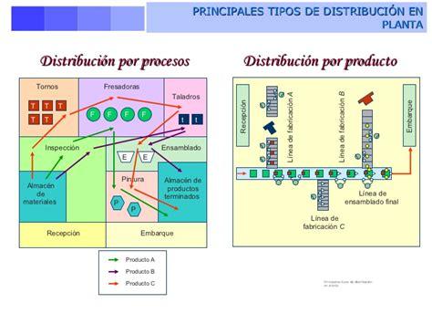 que es un layout o distribucion de planta distribuci 243 n f 237 sica de las instalaciones