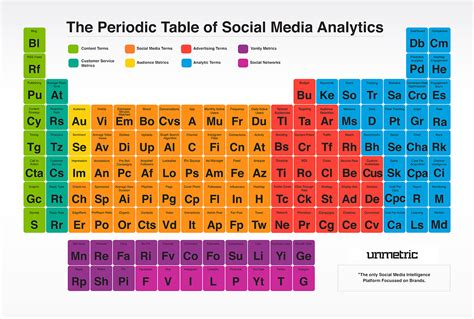 When Was The Periodic Table Created by The Periodic Table Of Social Media Analytics