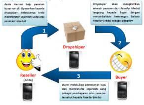 Blender Yogyakarta menjalankan bisnis dengan sistem dropship menggunakan