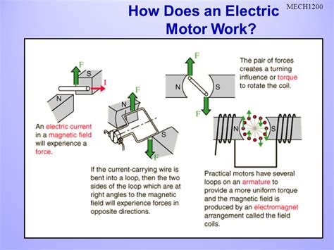 how a electric motor works explain with diagram electric motor and how it works