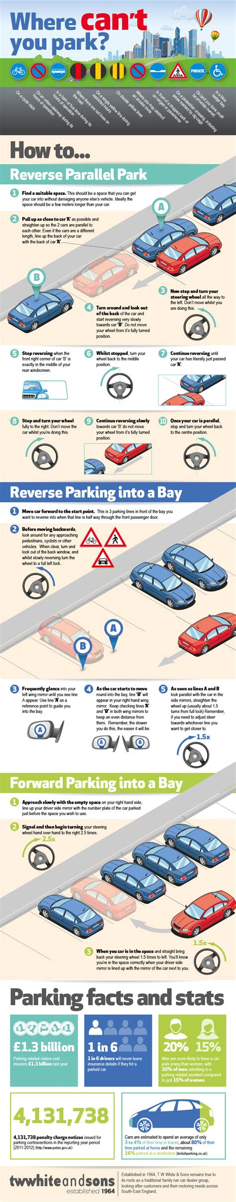 Parallel Parking And Reverse Parking For The Uk Driving Test