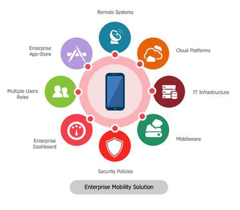 mobile enterprise solutions building an enterprise mobility strategy vmoksha