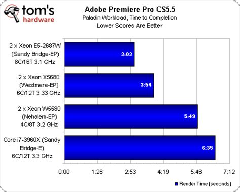 adobe premiere pro xeon which is the best mobo for video editing x79 or z77