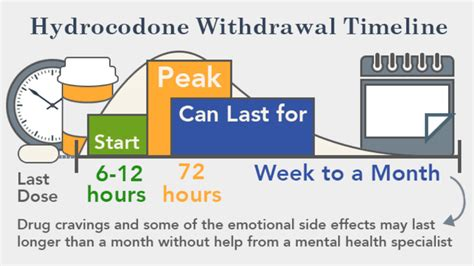 Hydrodone Detox by Hydrocodone Withdrawal Symptoms How Does It Last