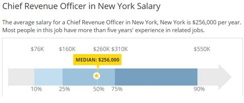 Chief Officer Salary by Average Cro Salary Expectations Chief Revenue Officer