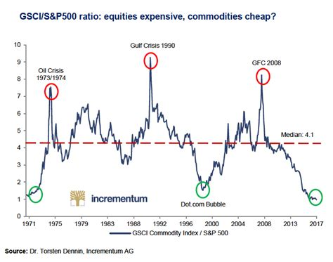 historical commodity price charts chart commodity prices slump to 50 year low against us