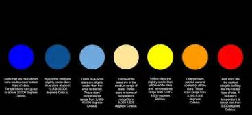 what is the hottest color how color indicates temperature dat s chapter 21