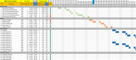 Project Plan Template Excel Free by Project Plan Template Excel With Gantt Chart And Traffic