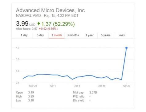 amd stock amd stock rises 52 biggest gainer and most active stock