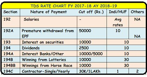 tds deduction section tds rates chart fy 2017 18 ay 2018 19 tds deposit return