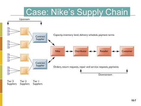 flowchart of supply chain management flowchart of supply chain management create a flowchart