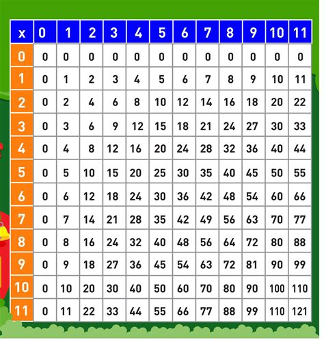 Multiplication Table 1 10 by Multiplication Table 1 10 Printable 6 171 Funnycrafts