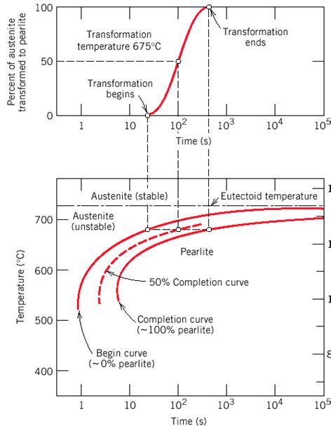 cct diagram what is the difference between cct and ttt curve by an