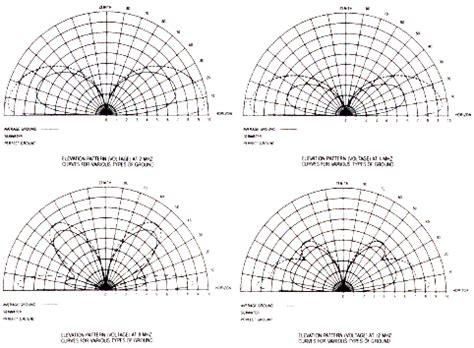 radiation pattern different types antenna antenna products corporation cmv 600