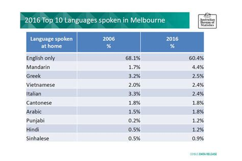 third most spoken language by state punjabi is the most spoken indian subcontinental language