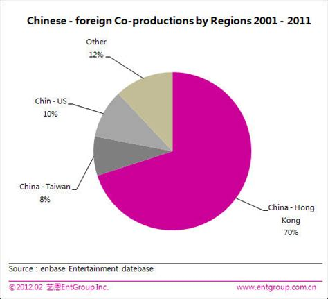 china film co production corporation 2011 2012 china film industry report china org cn