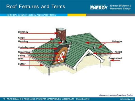 timber roofing terms roofing construction terms timber roof construction