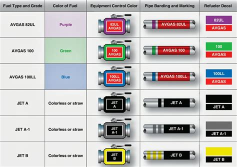 gas color aeronautical guide types of aviation fuel