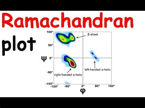 ramachandran diagram search results for gn using dotting to tanzania bureau