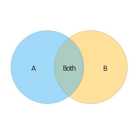 sets venn diagram exles venn diagram exles 3 sets choice image how to guide