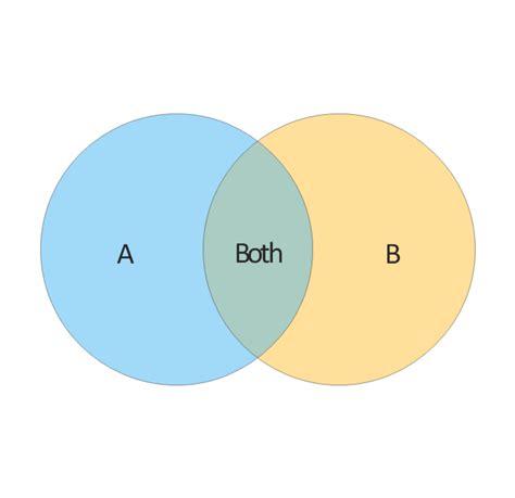 venn diagram sets exles venn diagram exles 3 sets choice image how to guide