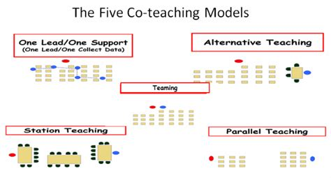 what of models are there multibrief inclusion corner the of co teaching