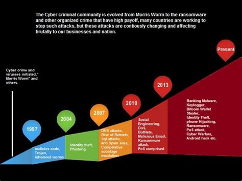 10 areas of cyber security evolution in the world of cyber crime