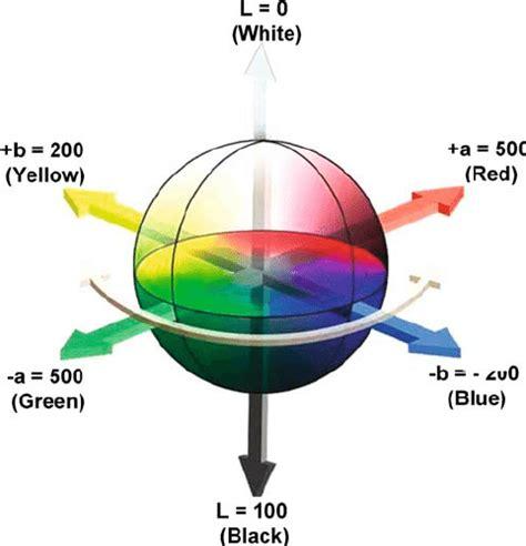 xyz color space the cubical cie lab color space scientific diagram