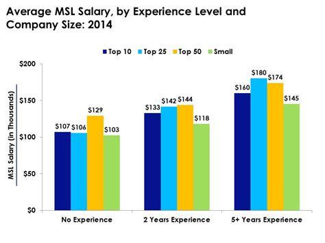 Average Salary For Mba With 5 Years Experience by Msl Salary Changes Large Pharma Most Competitive