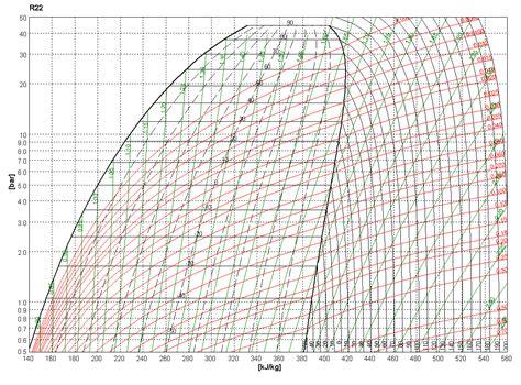 diagramme enthalpique r12 pdf diagram r22 pressure enthalpy diagram