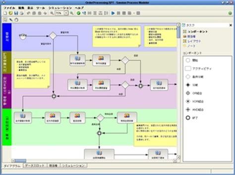 savvion workflow モデリングツールの無料配布も実行中 bpm製品 savvion の無料講習を開始 日商エレクトロニクス