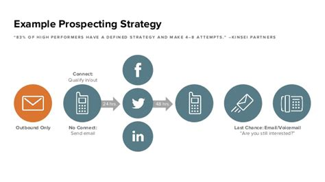 Exle Prospecting Strategy 8 Prospecting Strategy Template